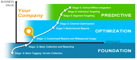 Marketing Data Maturity Tool